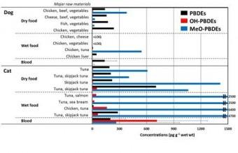 図:イヌ・ネコ用のペットフードに含まれるPBDEsおよび代謝物の濃度