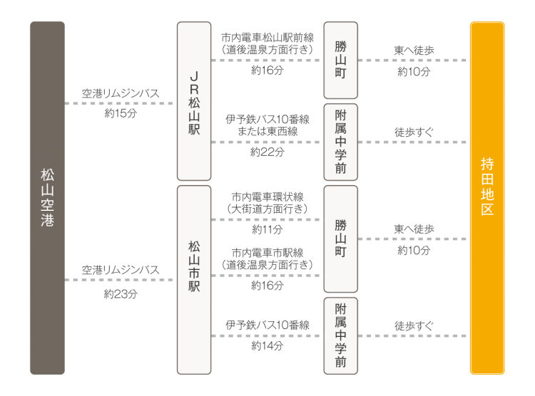 アクセス-04