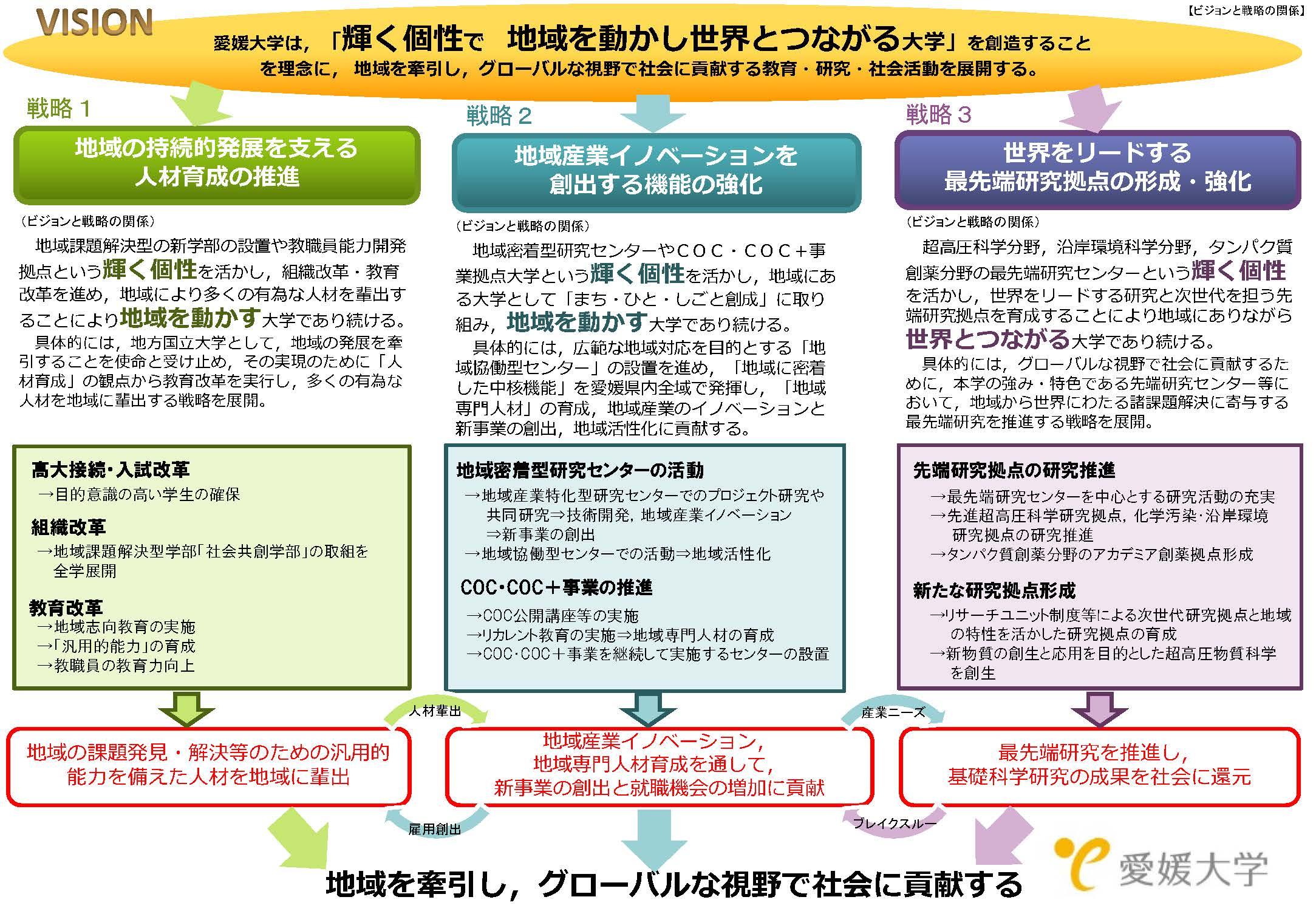支援 システム 大学 修学 愛媛