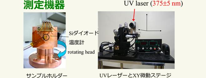 紫外線のレーザー光を当てるための装置 (左側は光を当てながら電気抵抗を測るための温度計付サンプル台:光の向きに合わせて回転できるように作られている)