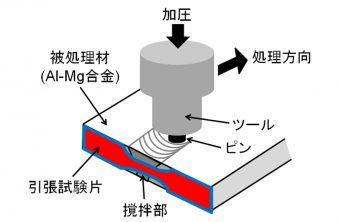 摩擦攪拌処理の模式図の画像です