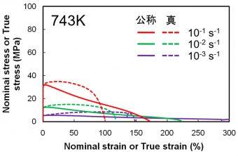 高温引張試験を実施した際に得られる応力-ひずみ曲線の画像です