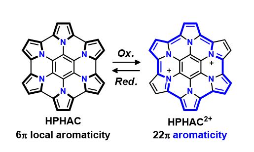 図2:これまでのピロール縮環アザコロネン(HPHAC)とその酸化種の芳香族性)
