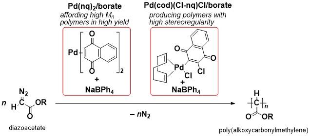 新しいPd錯体開始剤系によるジアゾ酢酸エステルのC1重合